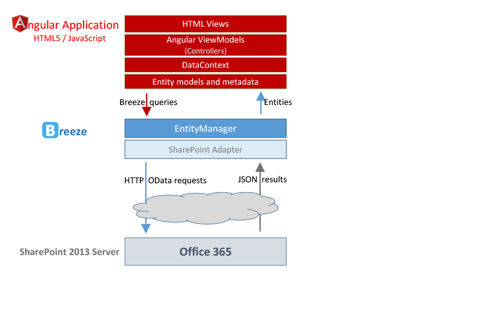 BreezeJS SharePoint architecture